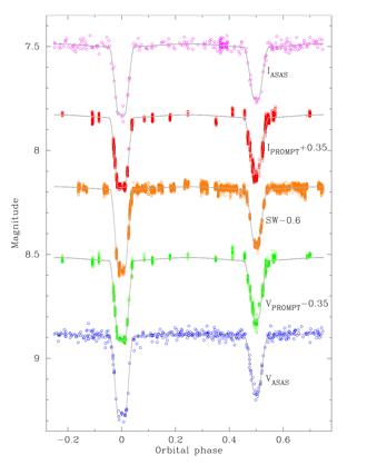 Measuring Galactic giants Figure