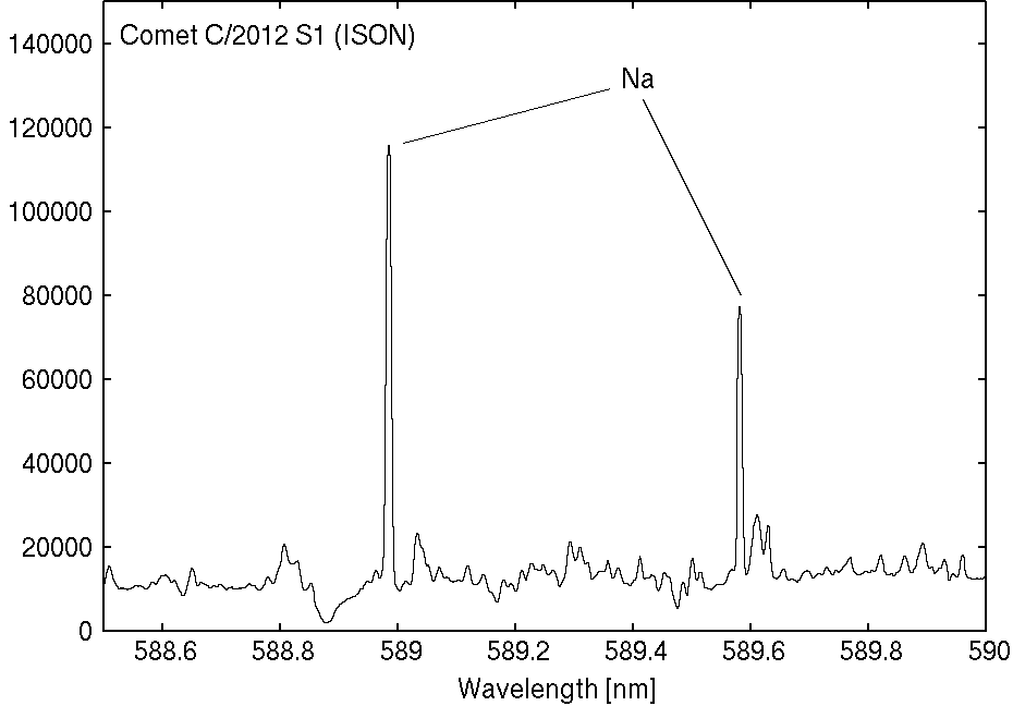 Spectrum of Outburst from Comet ISON Obtained by Subaru Telescope's High-Dispersion Spectrograph Figure3