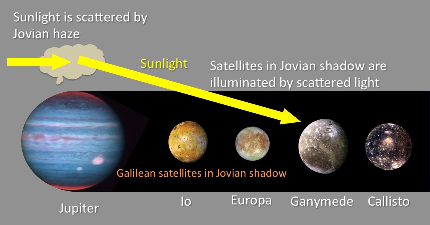 Jupiter's Moons Remain Slightly Illuminated, Even in Eclipse Figure3
