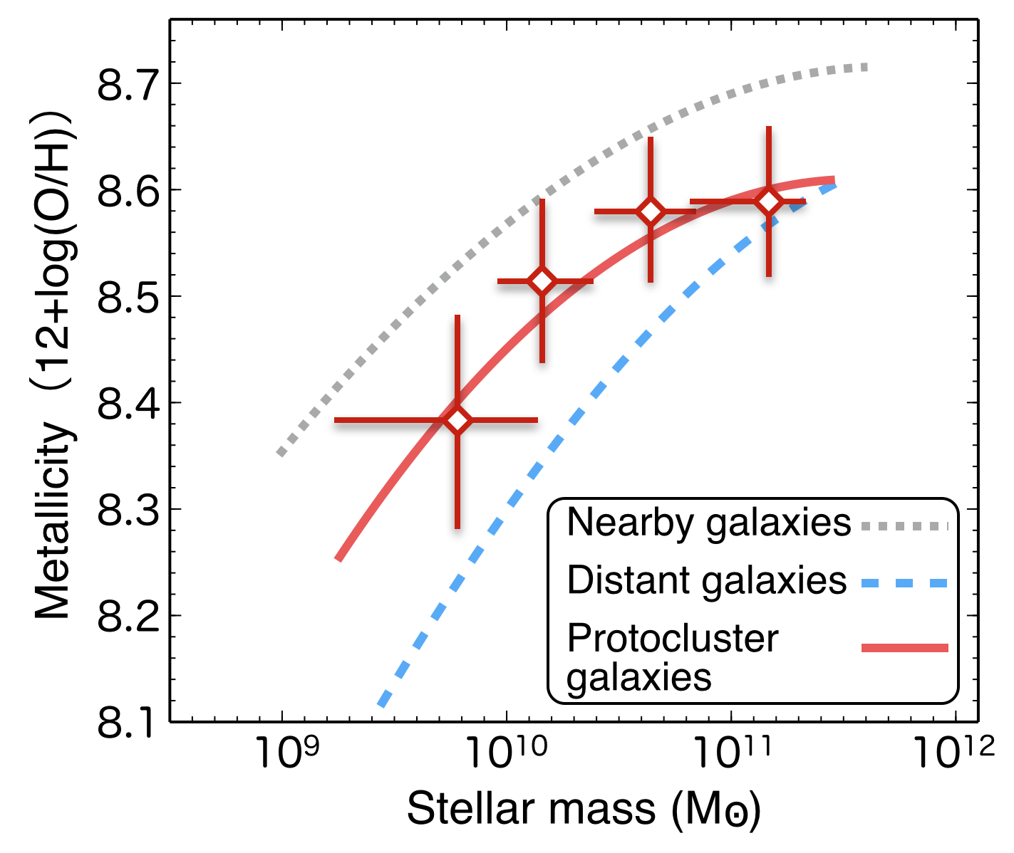 Astronomers Find New Details about Star Formation in Ancient Galaxy Protoclusters Figure3