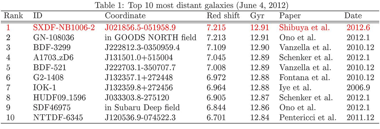 Discovery of the Most Distant Galaxy in the Cosmic Dawn Figure4
