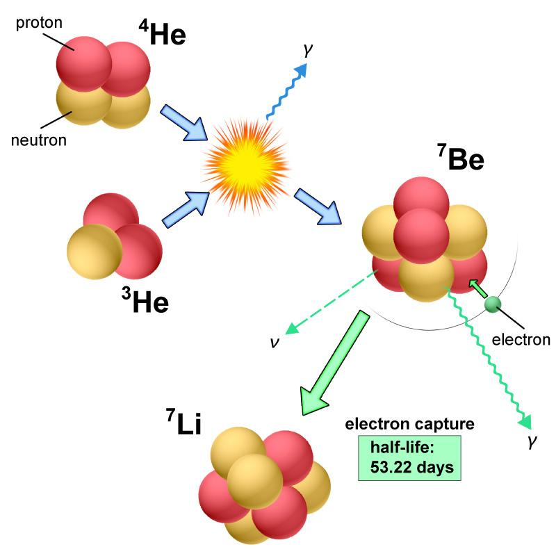 Classical Nova Explosions are Major Lithium Factories in the Universe Figure6