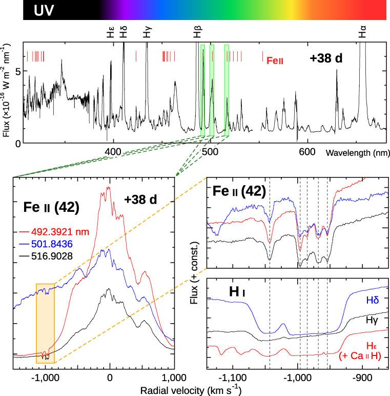 Classical Nova Explosions are Major Lithium Factories in the Universe Figure8