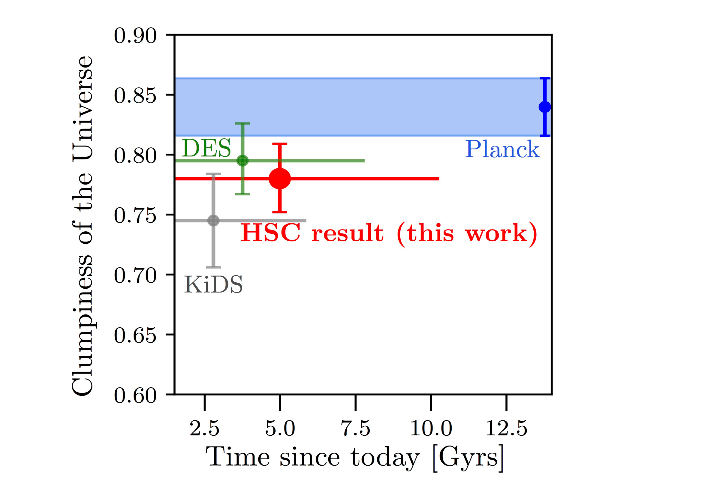 Cosmological Constraints from the First-Year Hyper Suprime-Cam Figure2
