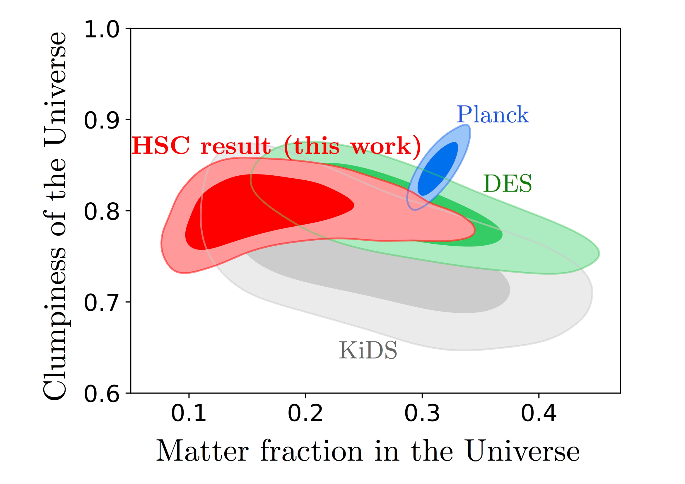Cosmological Constraints from the First-Year Hyper Suprime-Cam Figure3