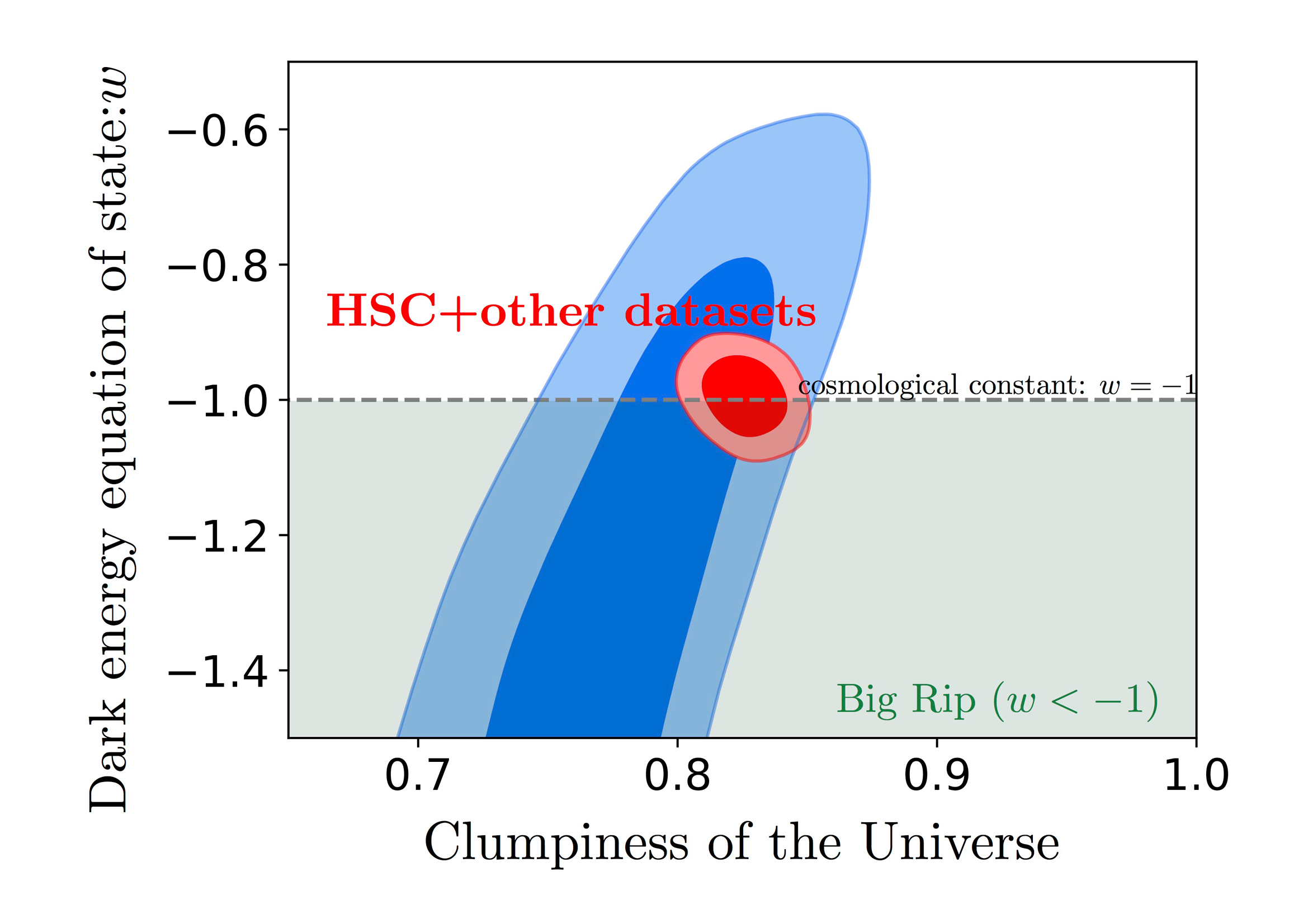Cosmological Constraints from the First-Year Hyper Suprime-Cam Figure4