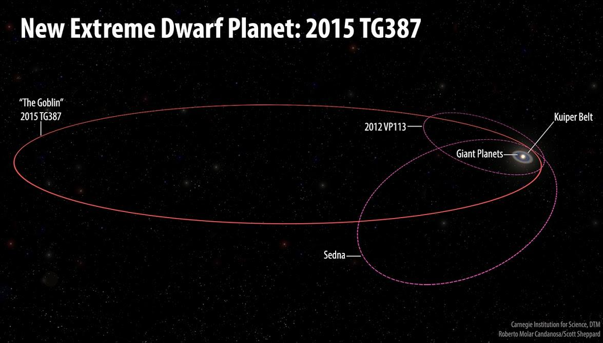 Subaru Telescope Discovers a New Extremely Distant Solar System Object During Hunt for Planet X Figure2
