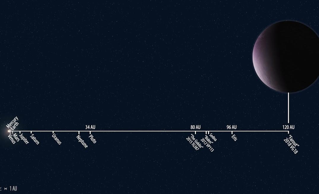 Subaru Telescope Discovered the Most-Distant Solar System Object ever Observed Figure3