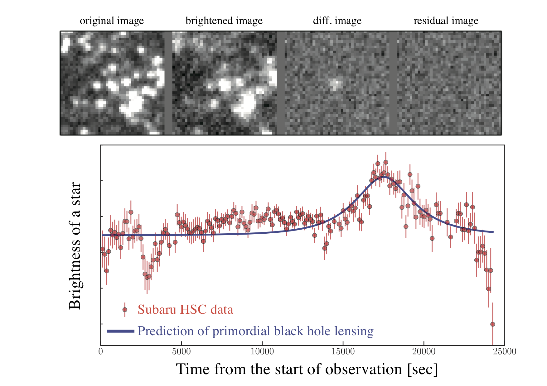 Subaru Telescope Helps Determine that Dark Matter is not Made Up of Tiny Primordial Black Holes Figure4