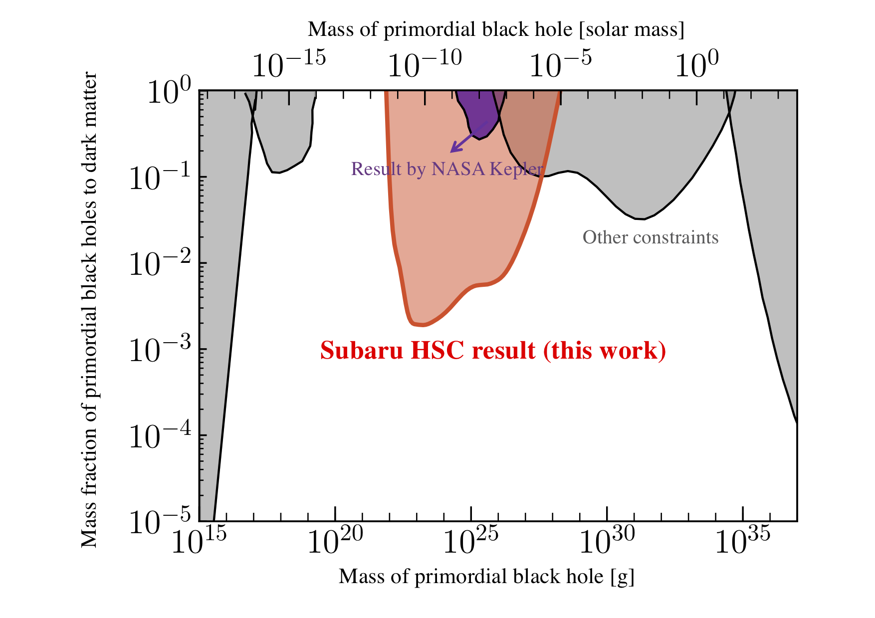 Subaru Telescope Helps Determine that Dark Matter is not Made Up of Tiny Primordial Black Holes Figure5