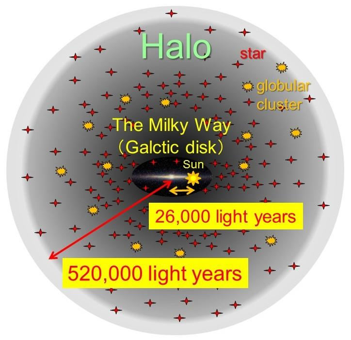 Subaru Telescope Identifies the Outermost Edge of our Milky Way System Figure1