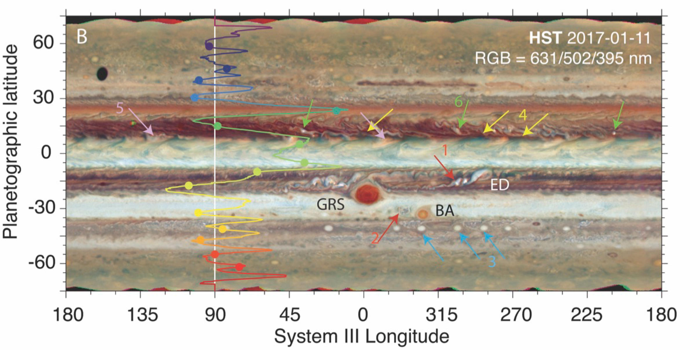 Storms on Jupiter Seen by Multi-Wavelength Observations Figure2