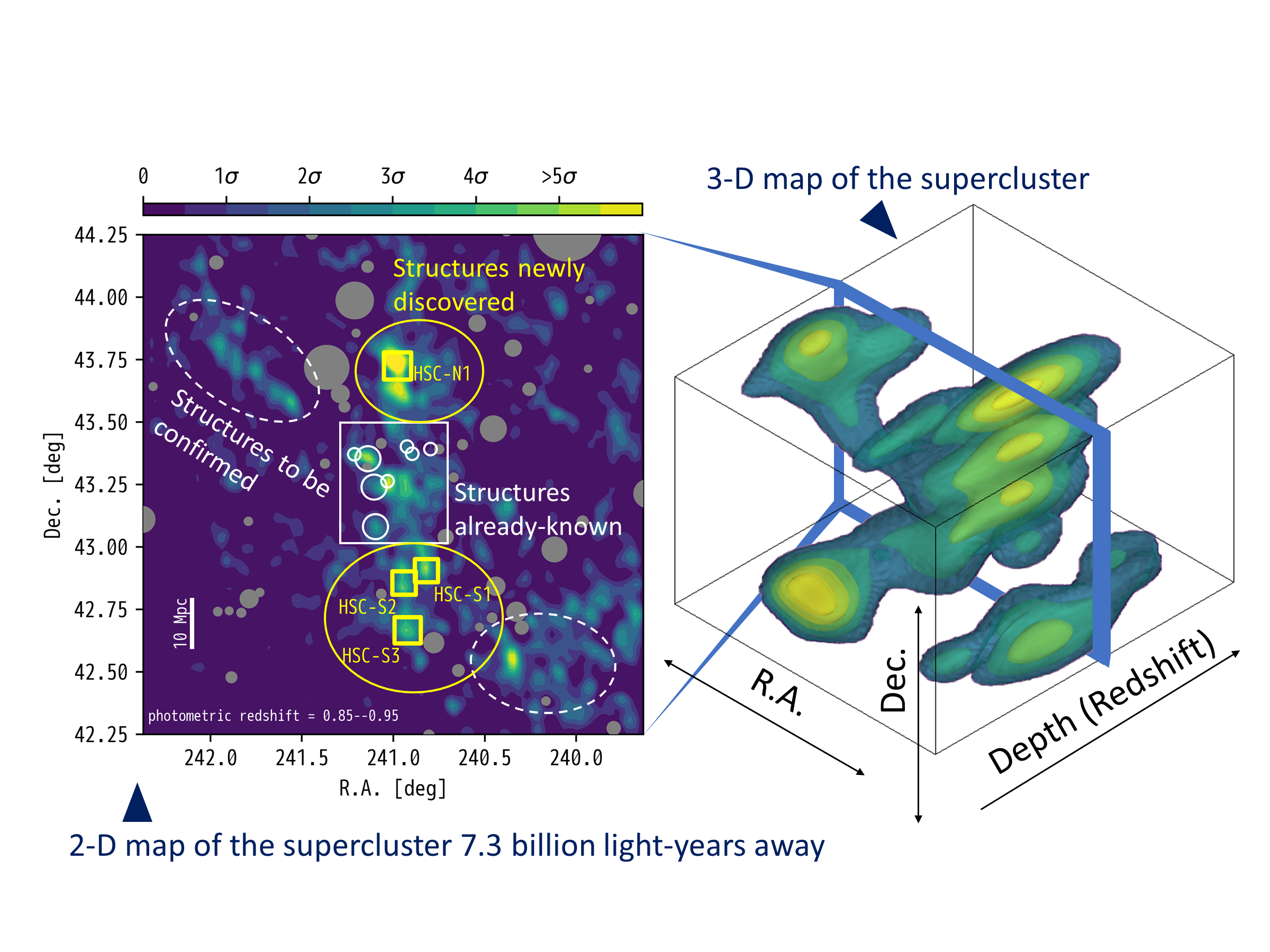 The Whole Picture of Distant Supercluster in Three Dimensions Figure1