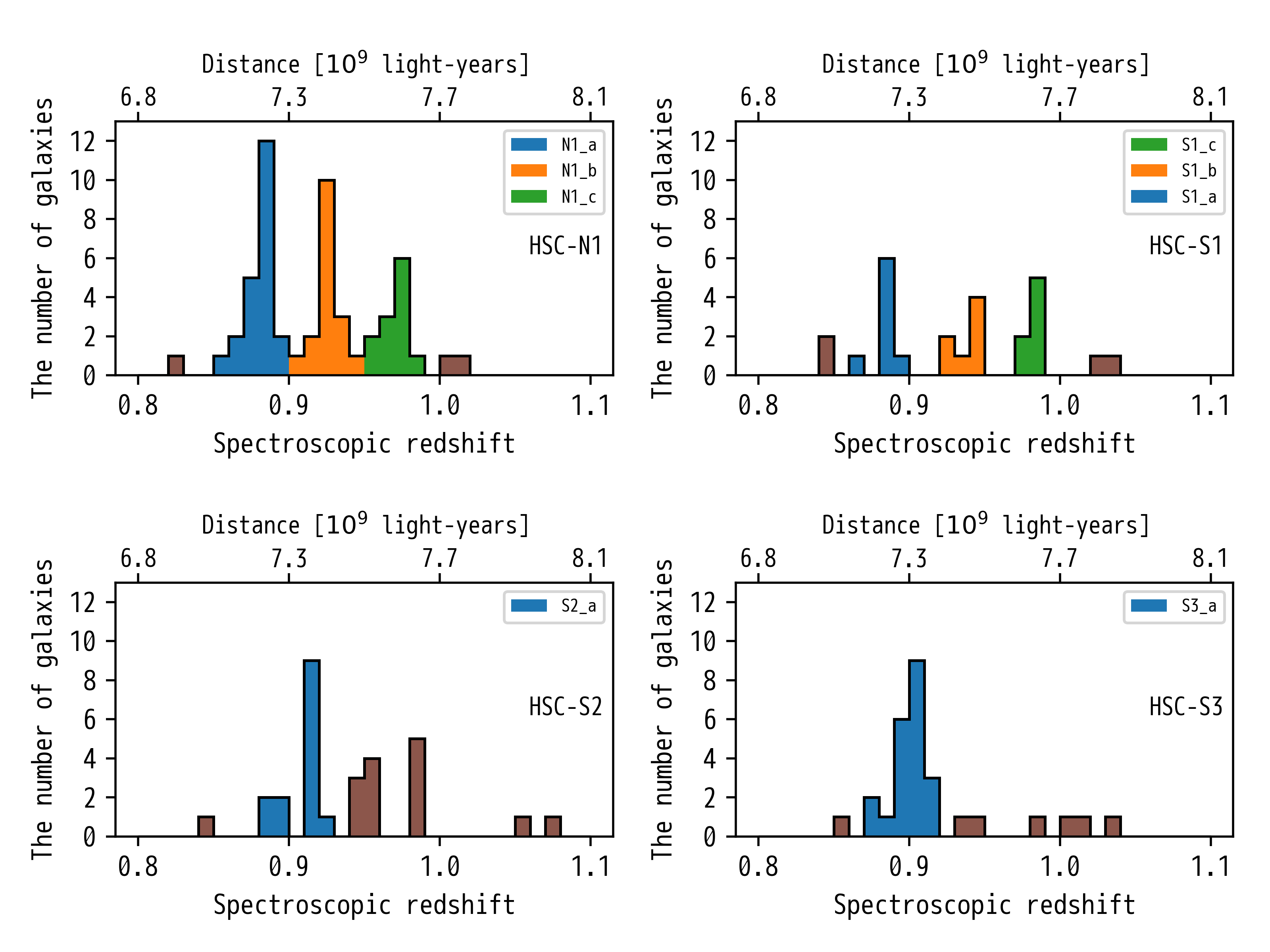 The Whole Picture of Distant Supercluster in Three Dimensions Figure2