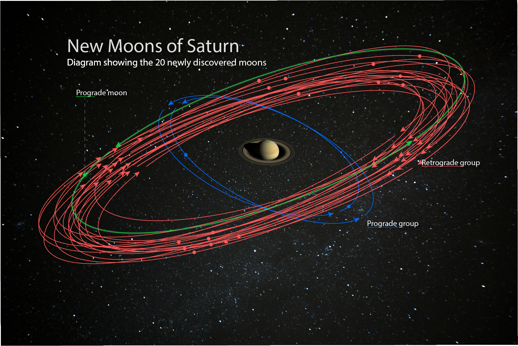 Saturn Surpasses Jupiter After Discovery of 20 New Moons Figure2
