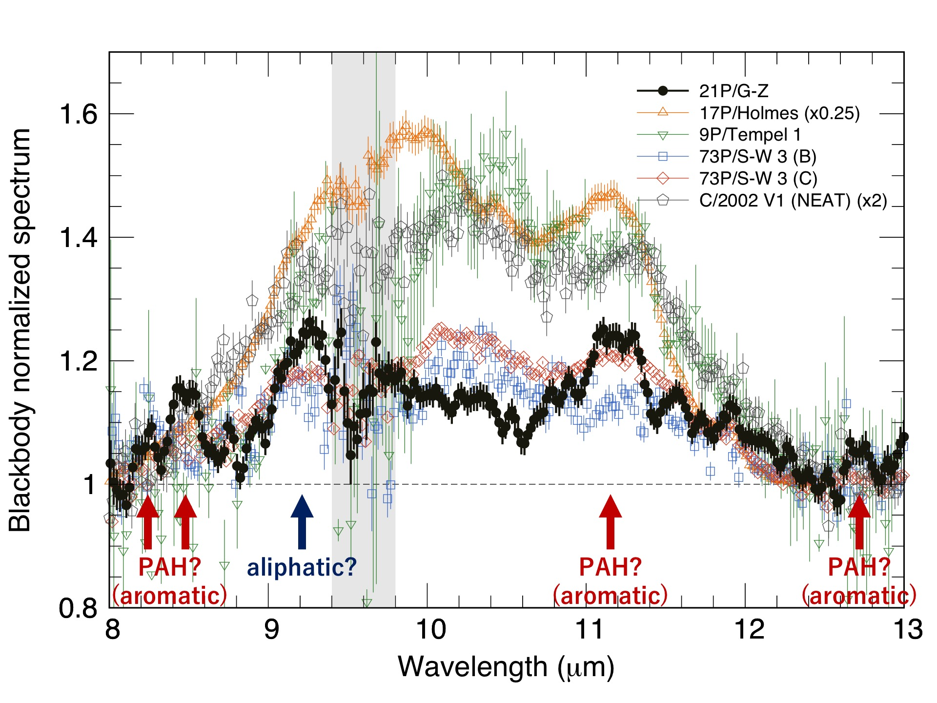 Subaru Telescope Detects the Mid-infrared Emission Band from Complex Organic Molecules in Comet 21P/Giacobini-Zinner Figure3