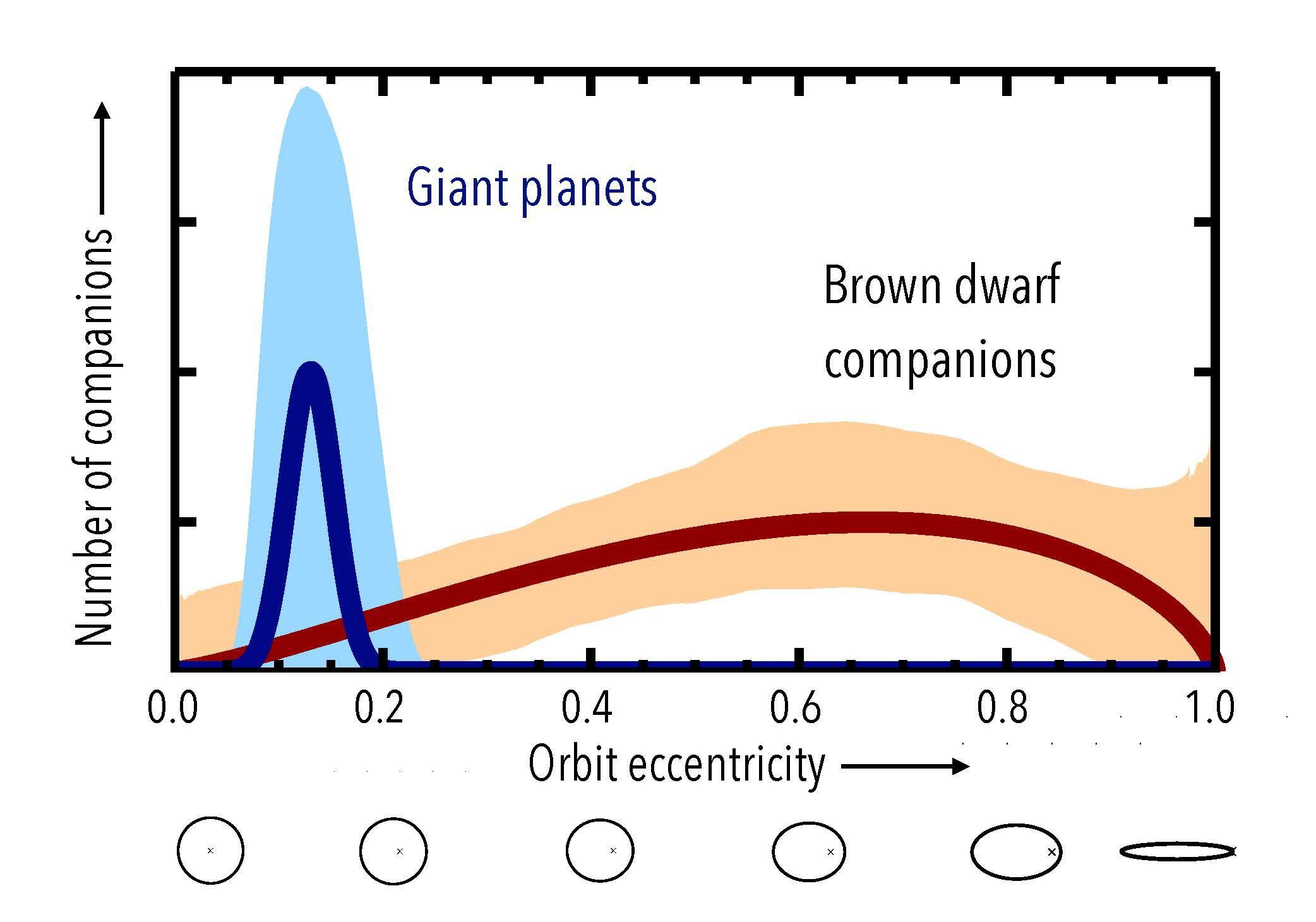 Distant Giant Planets Form Differently than 'Failed Stars' Figure3