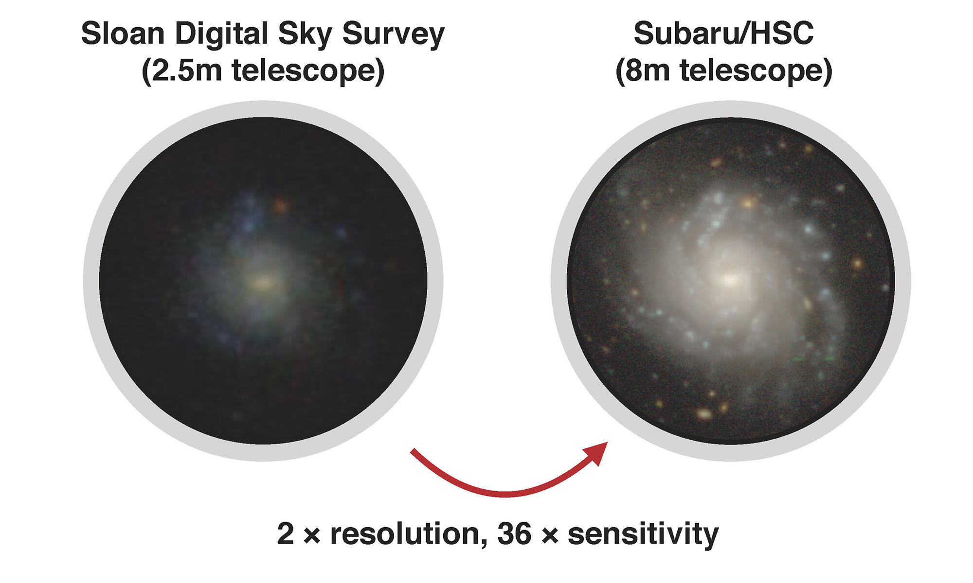 Subaru Galaxy Zoo Project with Artificial Intelligence Figure4