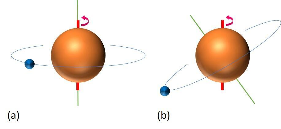 "The Orbital Planes of &quotYoung Planets"" Are Not Inclined? : New Knowledge About the Evolution of Planetary Systems Figure3"