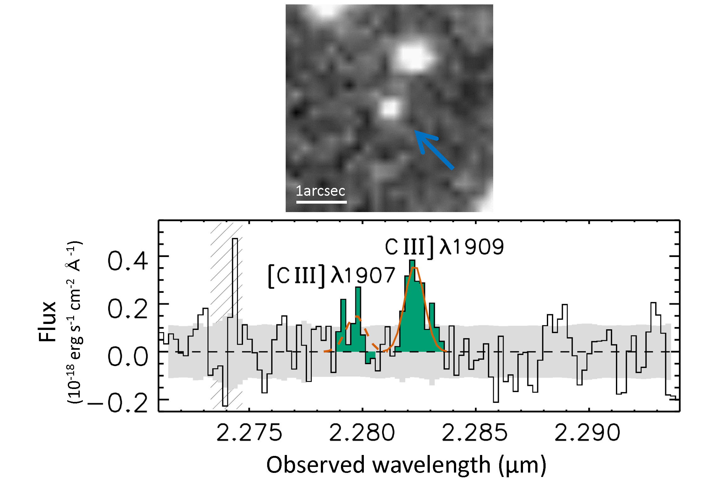 Spectroscopic Confirmation of the Most Distant Galaxy at Redshift 10.957 Figure1