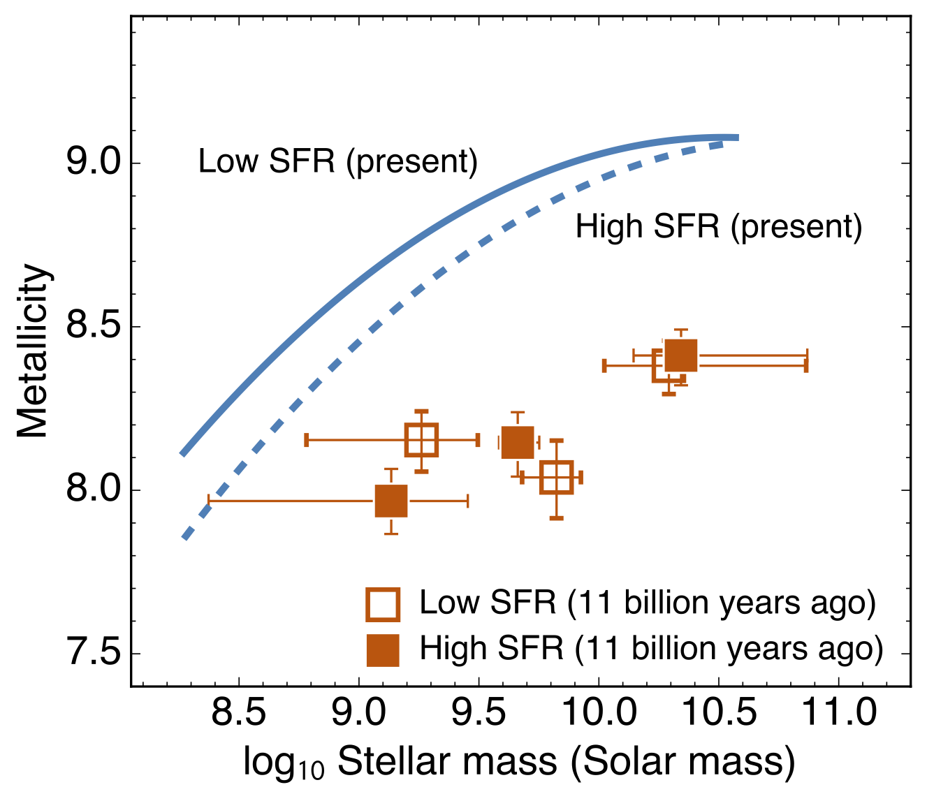 Did Star Formation Regulation Change as the Universe Evolve? Figure2