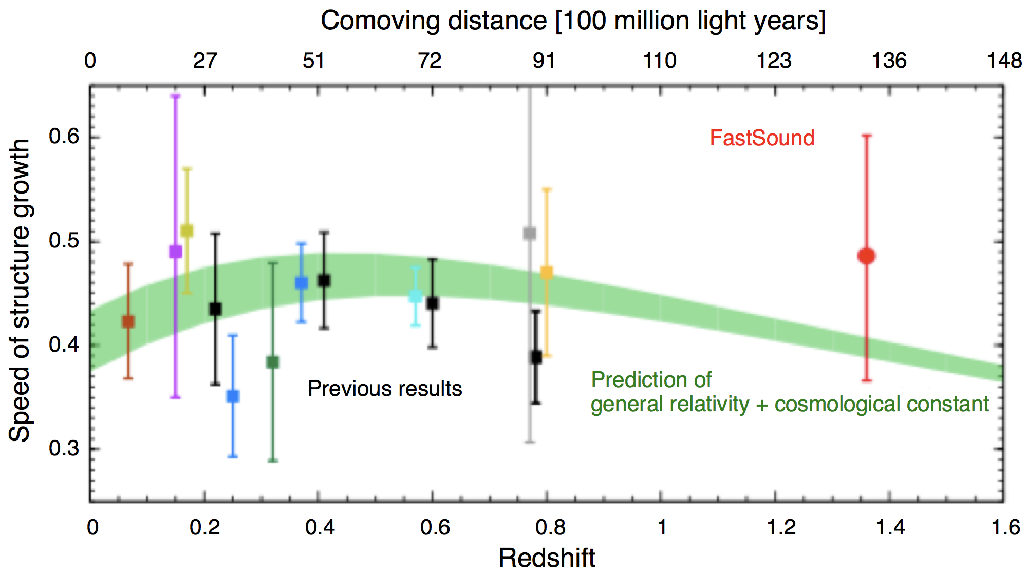 New Test by Deepest Galaxy Map Finds Einstein's Theory Stands True Figure2