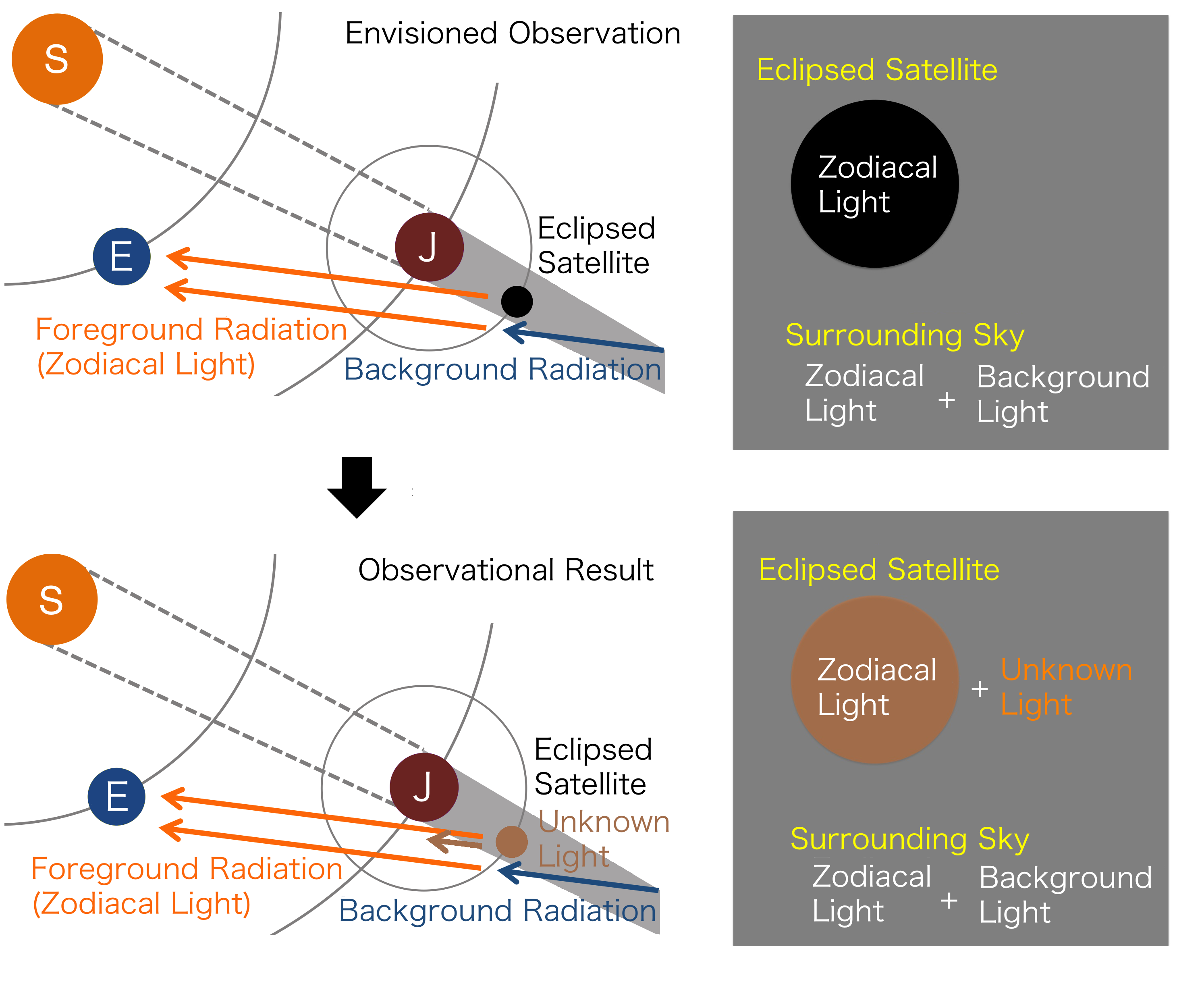 Jupiter's Moons Remain Slightly Illuminated, Even in Eclipse Figure2