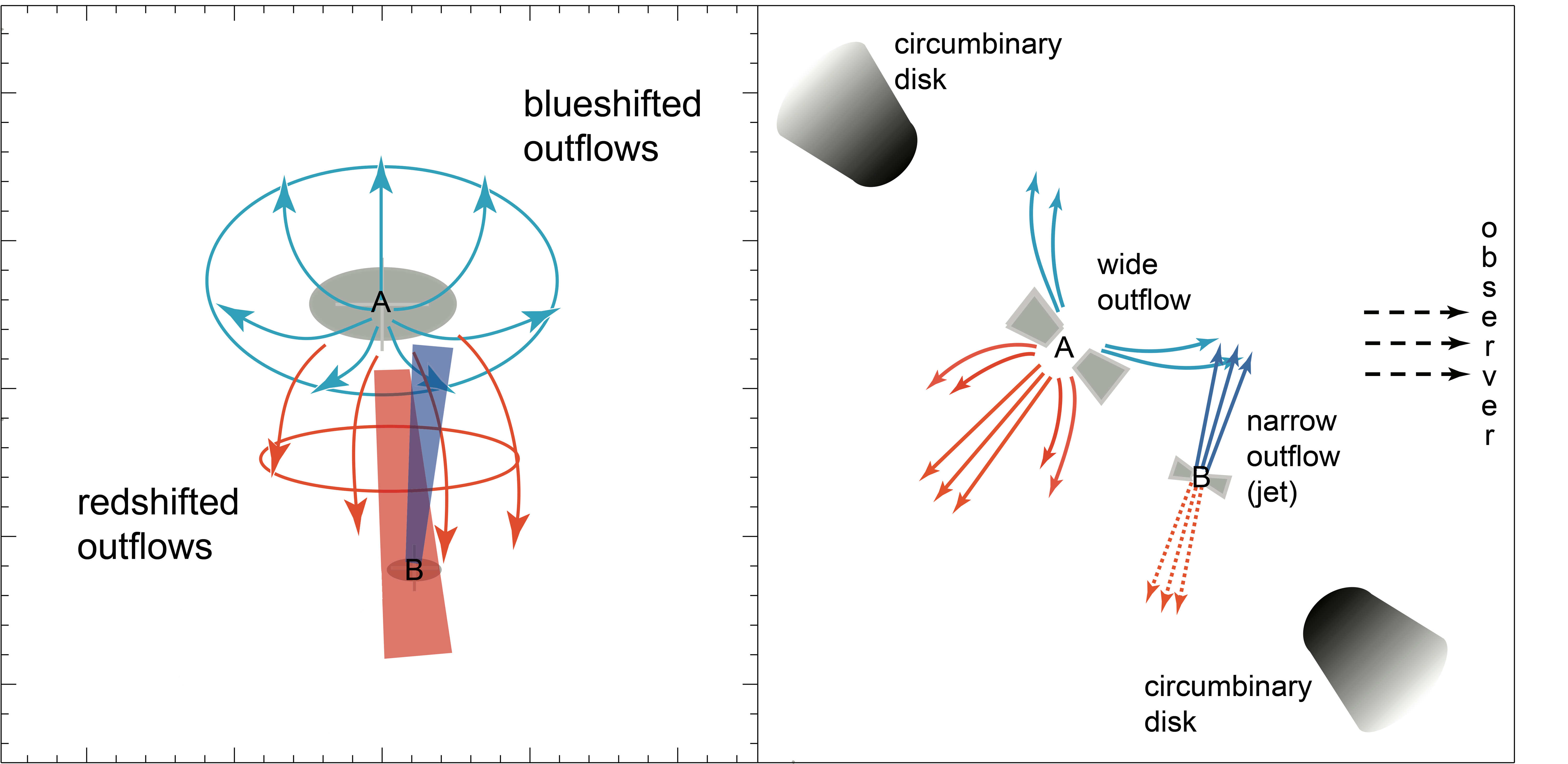 Revealing the Complex Outflow Structure of Binary UY Aurigae Figure2