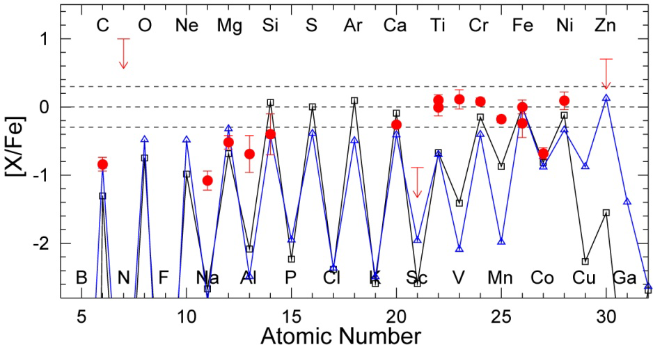 A Chemical Signature of First-Generation Very-Massive Stars Figure3