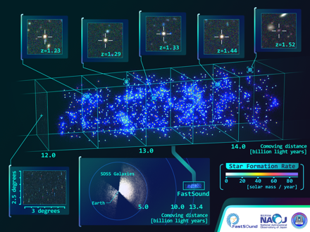 New Test by Deepest Galaxy Map Finds Einstein's Theory Stands True Figure1