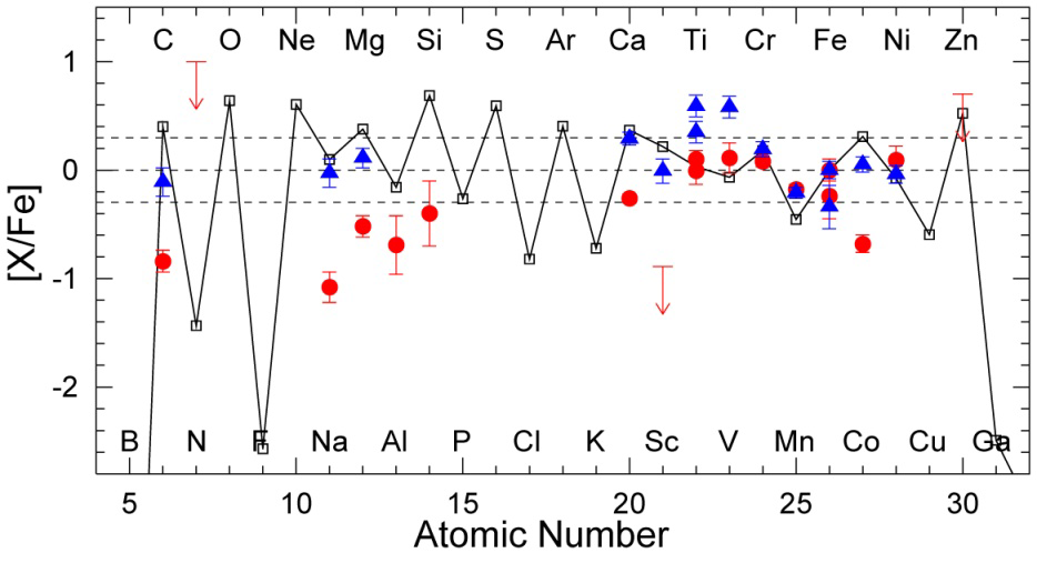 A Chemical Signature of First-Generation Very-Massive Stars Figure2
