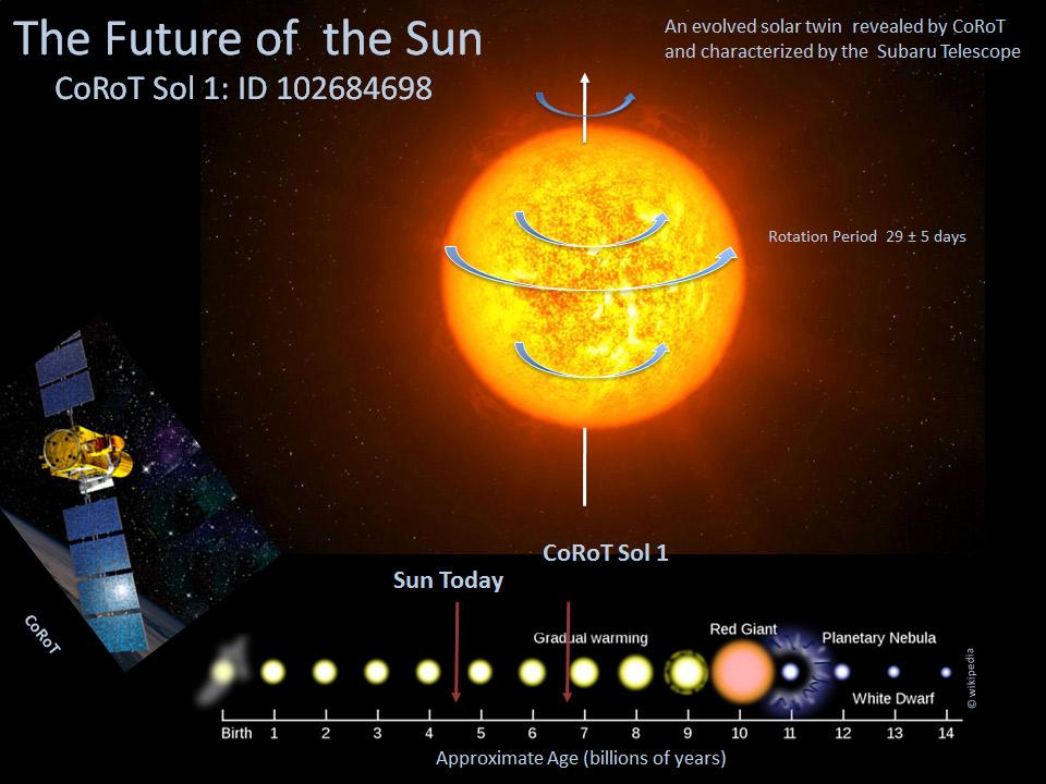 Subaru Telescope Observations and the CoRoT Mission Unveil the Future of the Sun Figure1