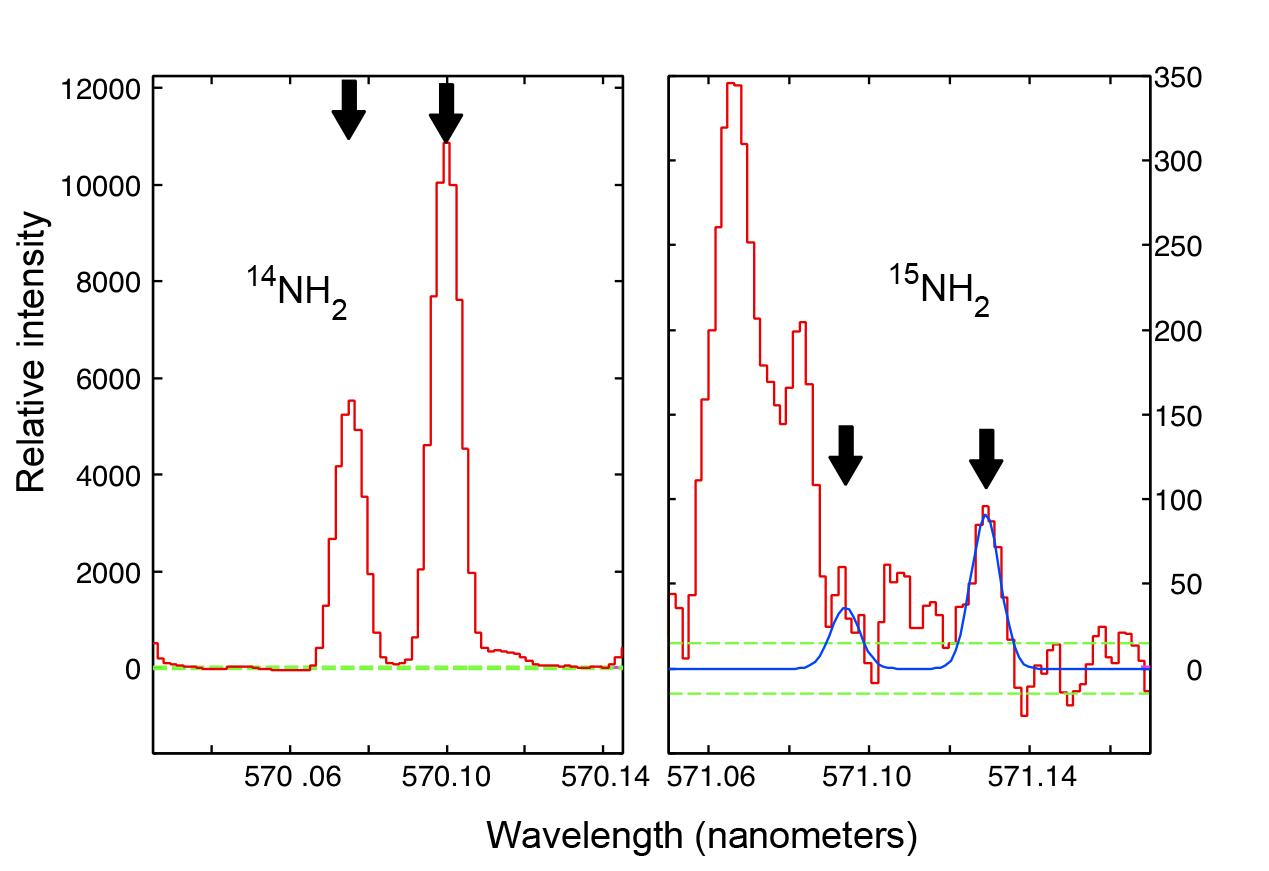 Subaru Telescope Detects Rare Form of Nitrogen in Comet ISON Figure1
