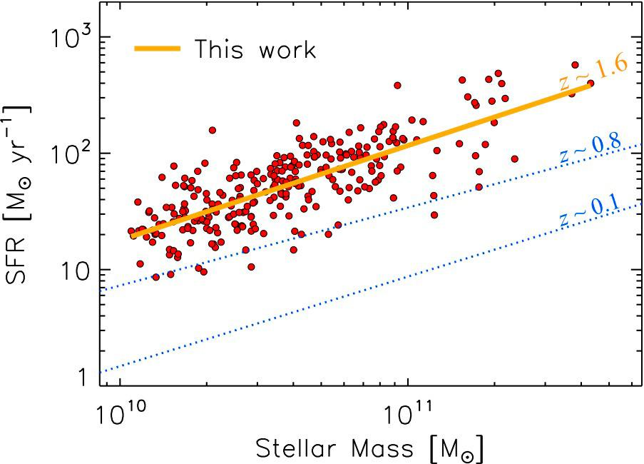 Marching to the Beat: Subaru's FMOS Reveals the Well-Orchestrated Growth of Massive Galaxies in the Early Universe Figure2