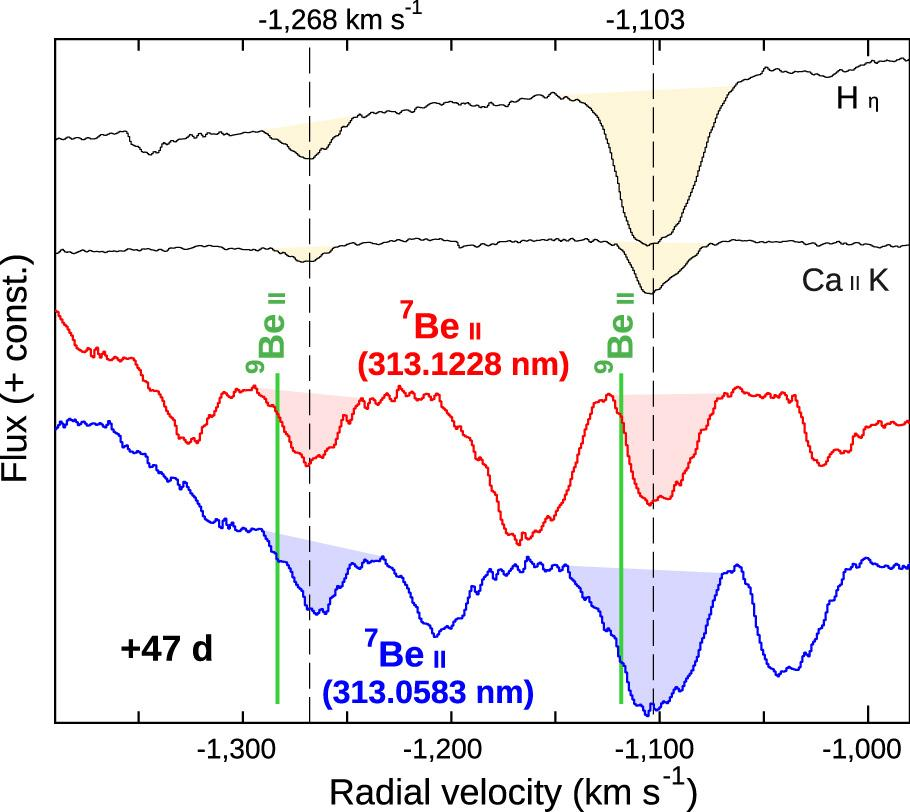 Classical Nova Explosions are Major Lithium Factories in the Universe Figure5