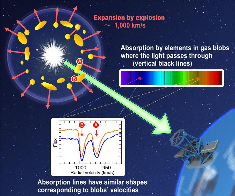 Classical Nova Explosions are Major Lithium Factories in the Universe Figure4