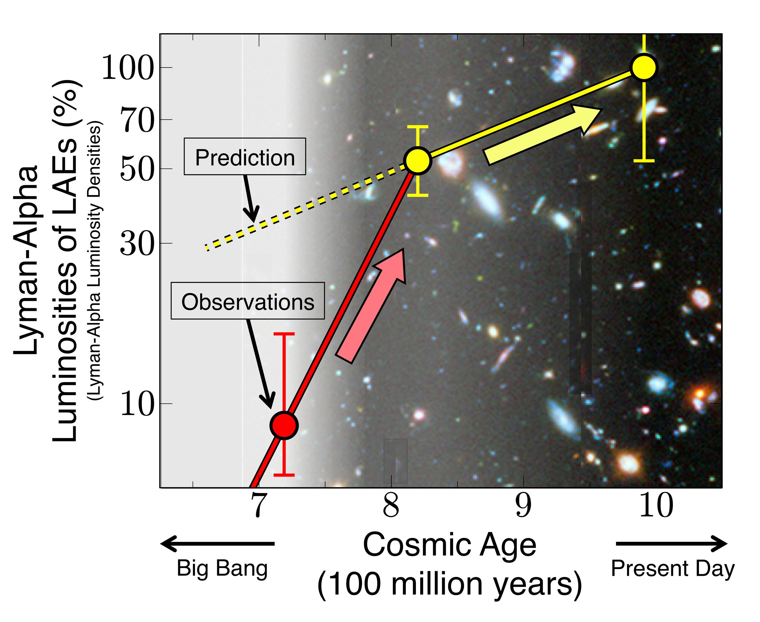Subaru Telescope Detects Sudden Appearance of Galaxies in the Early Universe Figure2
