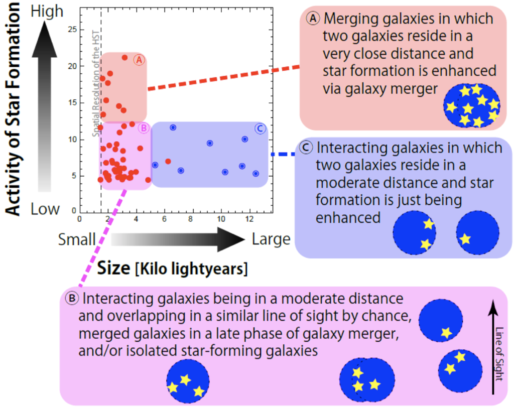 Deciphering Compact Galaxies in the Young Universe Figure4