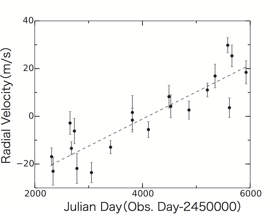 What Swings a Star Around - Another Star or a Distant Planet? Figure2