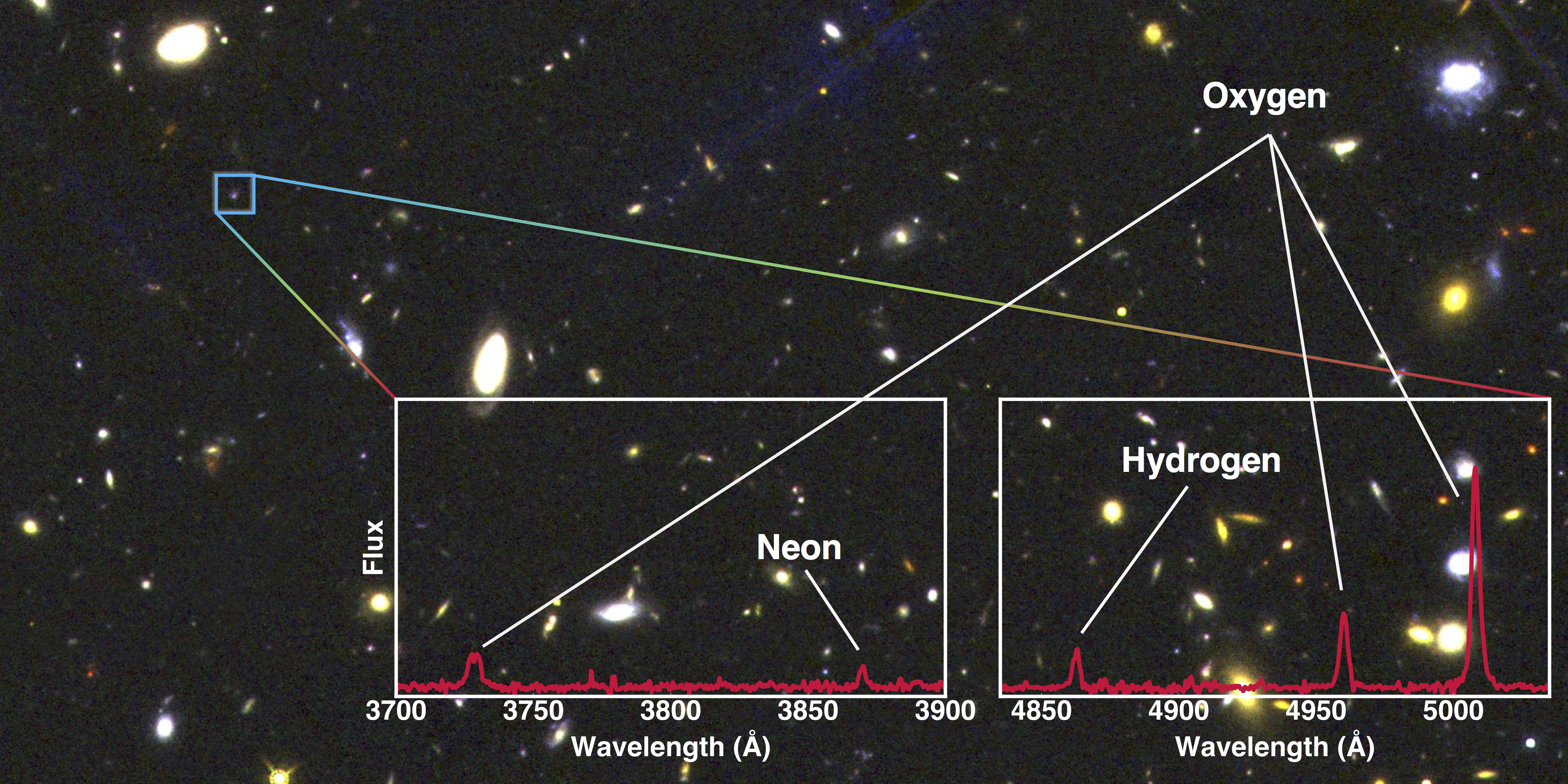 Did Star Formation Regulation Change as the Universe Evolve? Figure1