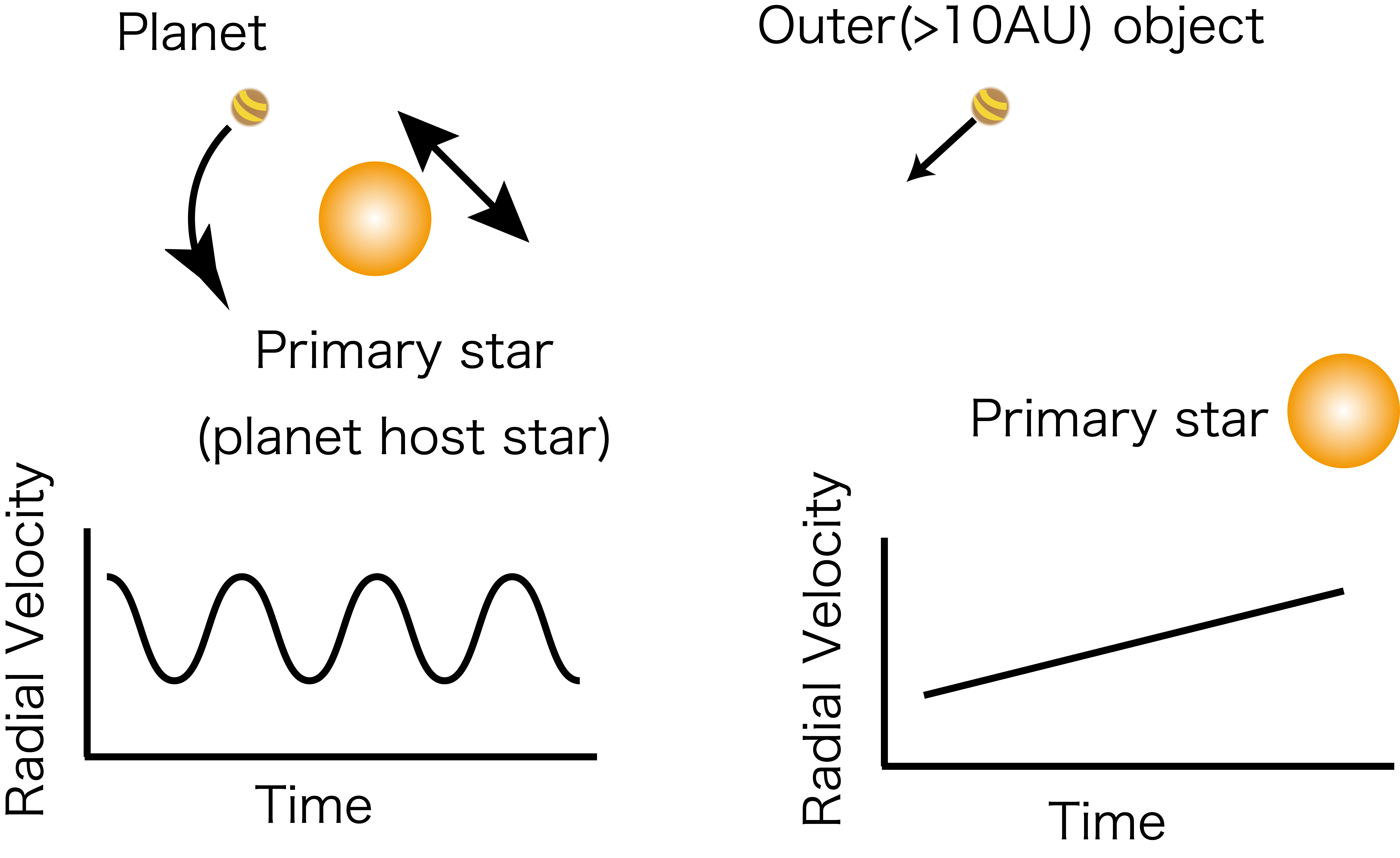 What Swings a Star Around - Another Star or a Distant Planet? Figure3