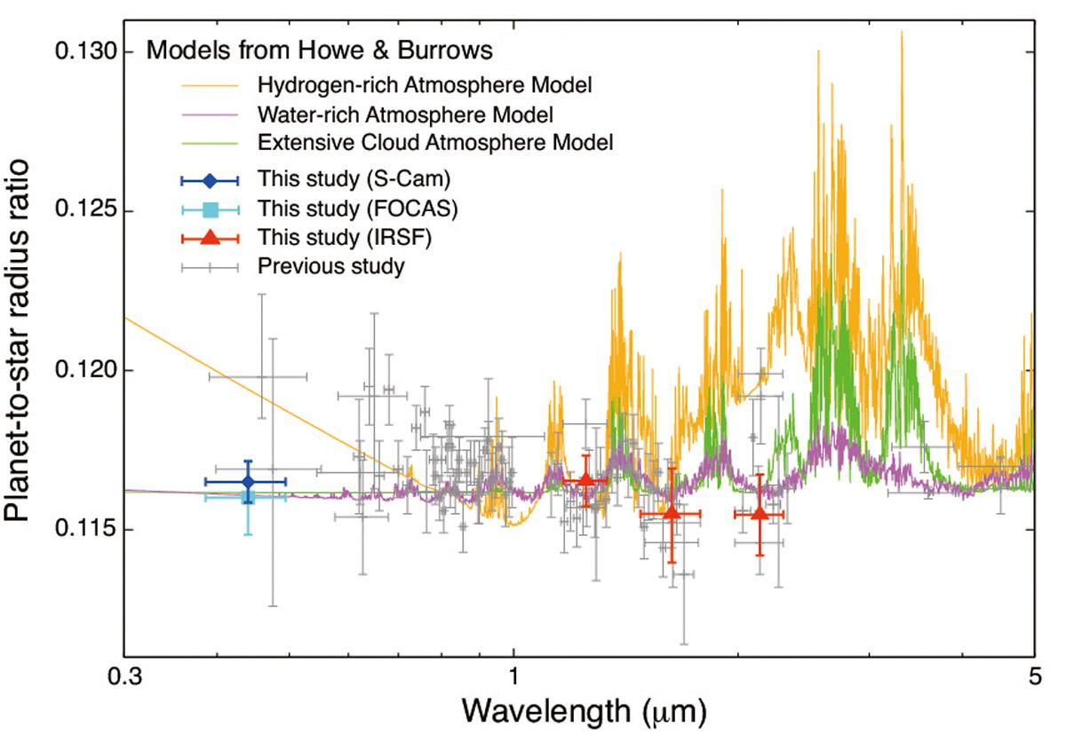 Blue Light Observations Indicate Water-Rich Atmosphere of a Super-Earth Figure3
