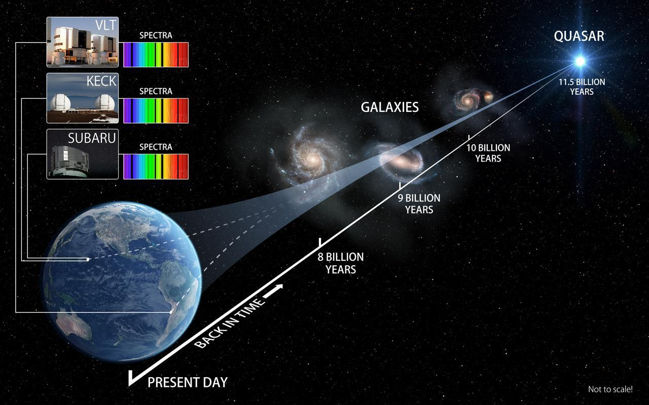 Three eyes on the sky track laws of Nature 10 billion years ago Figure1