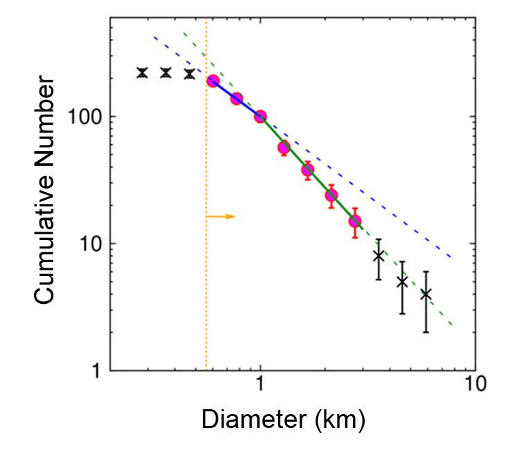 Astronomers Establish the Strength of High-Inclination Asteroids Figure2