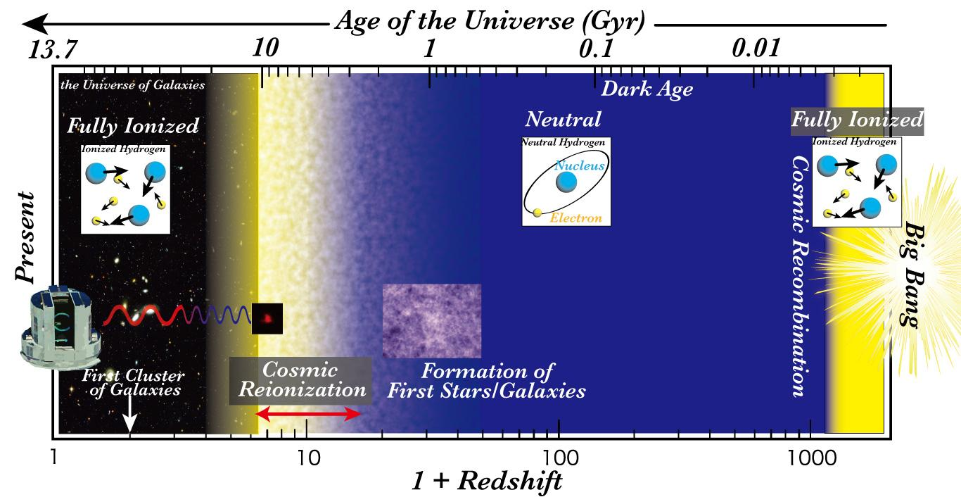 Discovery of the Most Distant Galaxy in the Cosmic Dawn Figure1