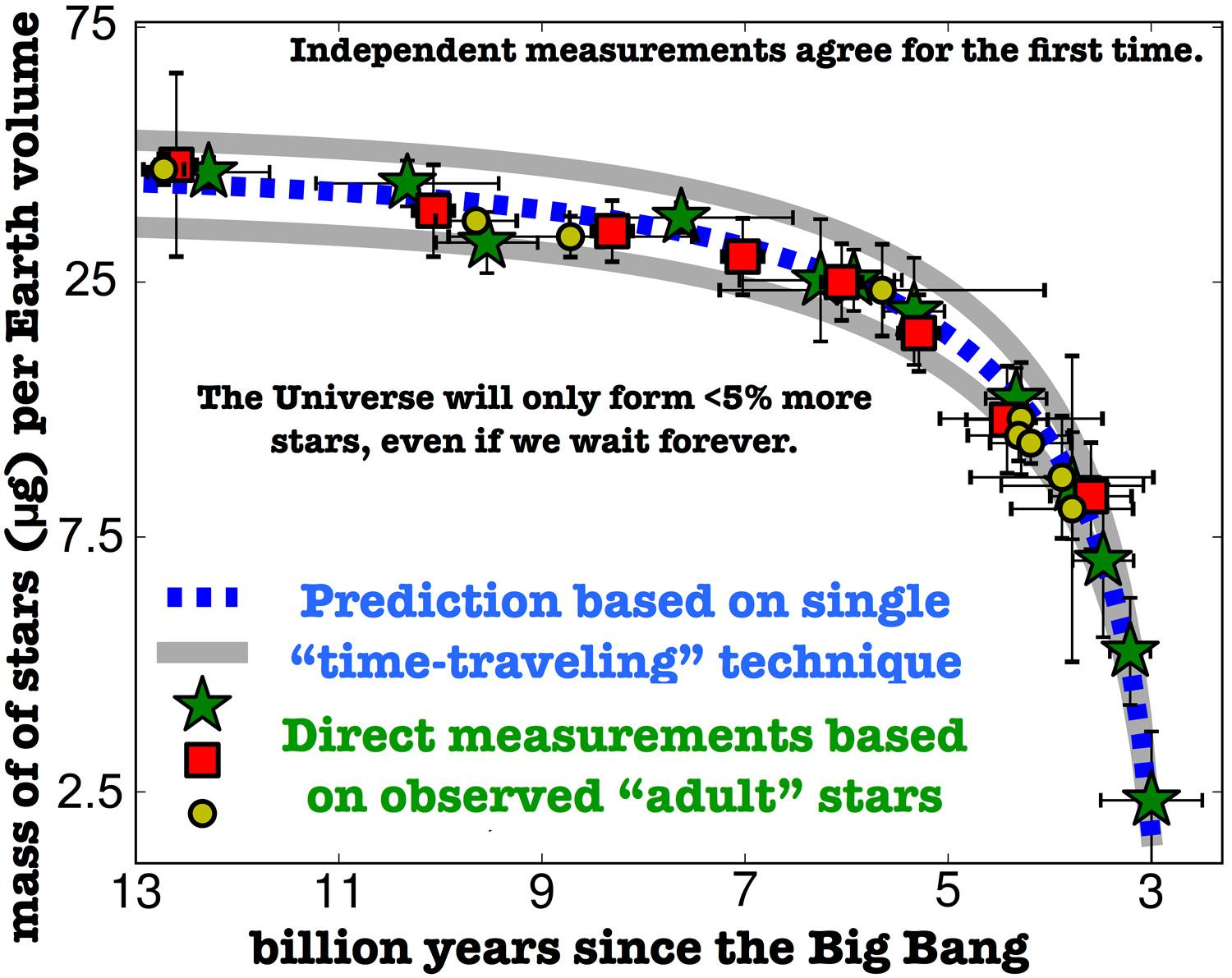 Time-Traveling with One Method Illuminates the Evolution of Star Formation in the Universe Figure2