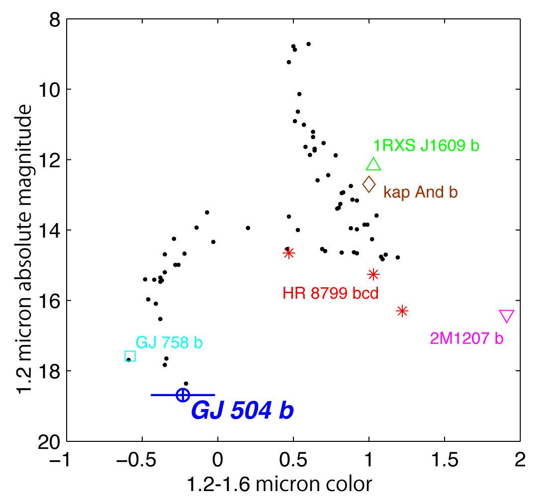 Subaru Telescope's Imaging Discovery of a Second Jupiter Shows the Power and Significance of the SEEDS Project Figure3