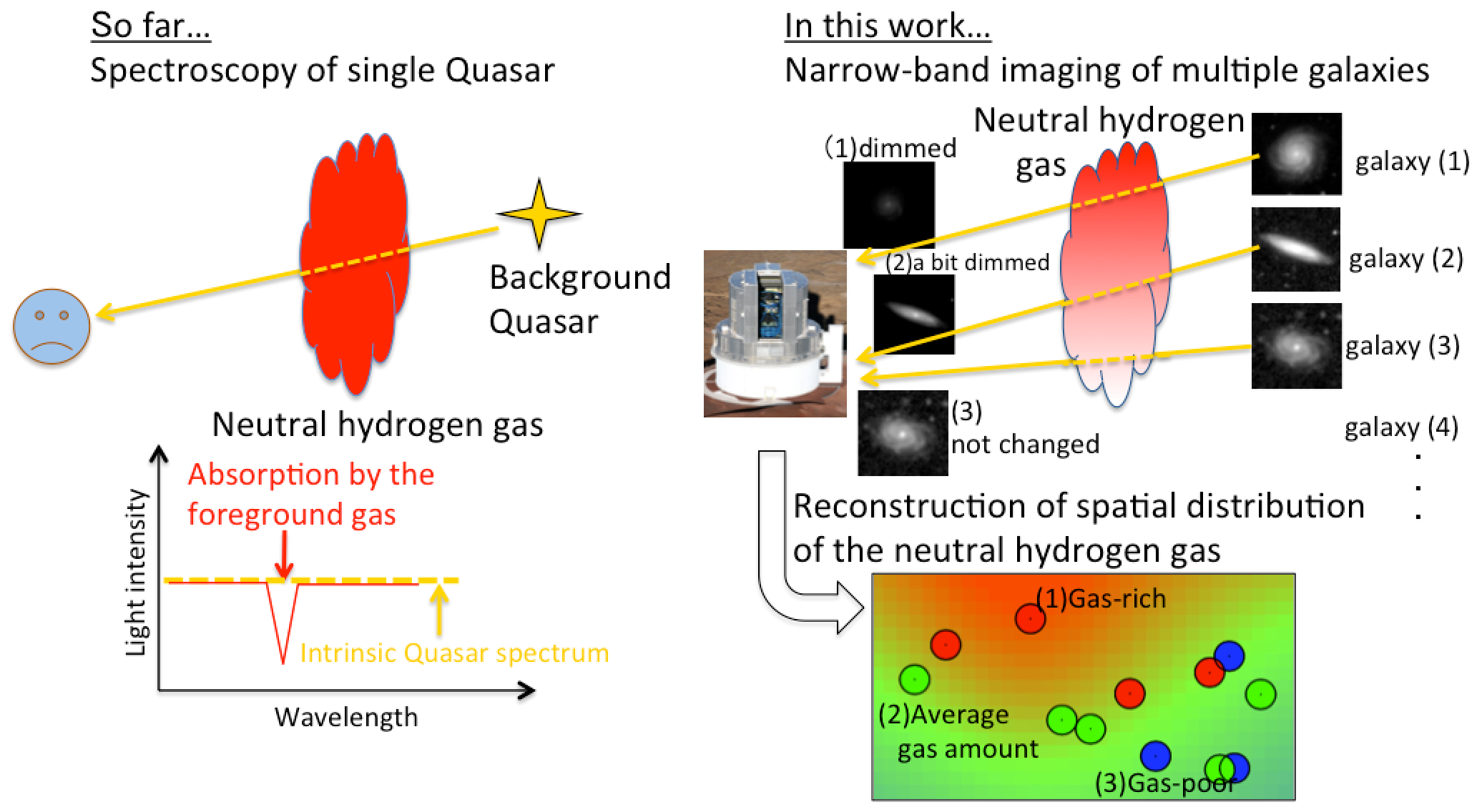 Subaru Telescope Detects the Shadow of a Gas Cloud in an Ancient Proto-supercluster Figure2