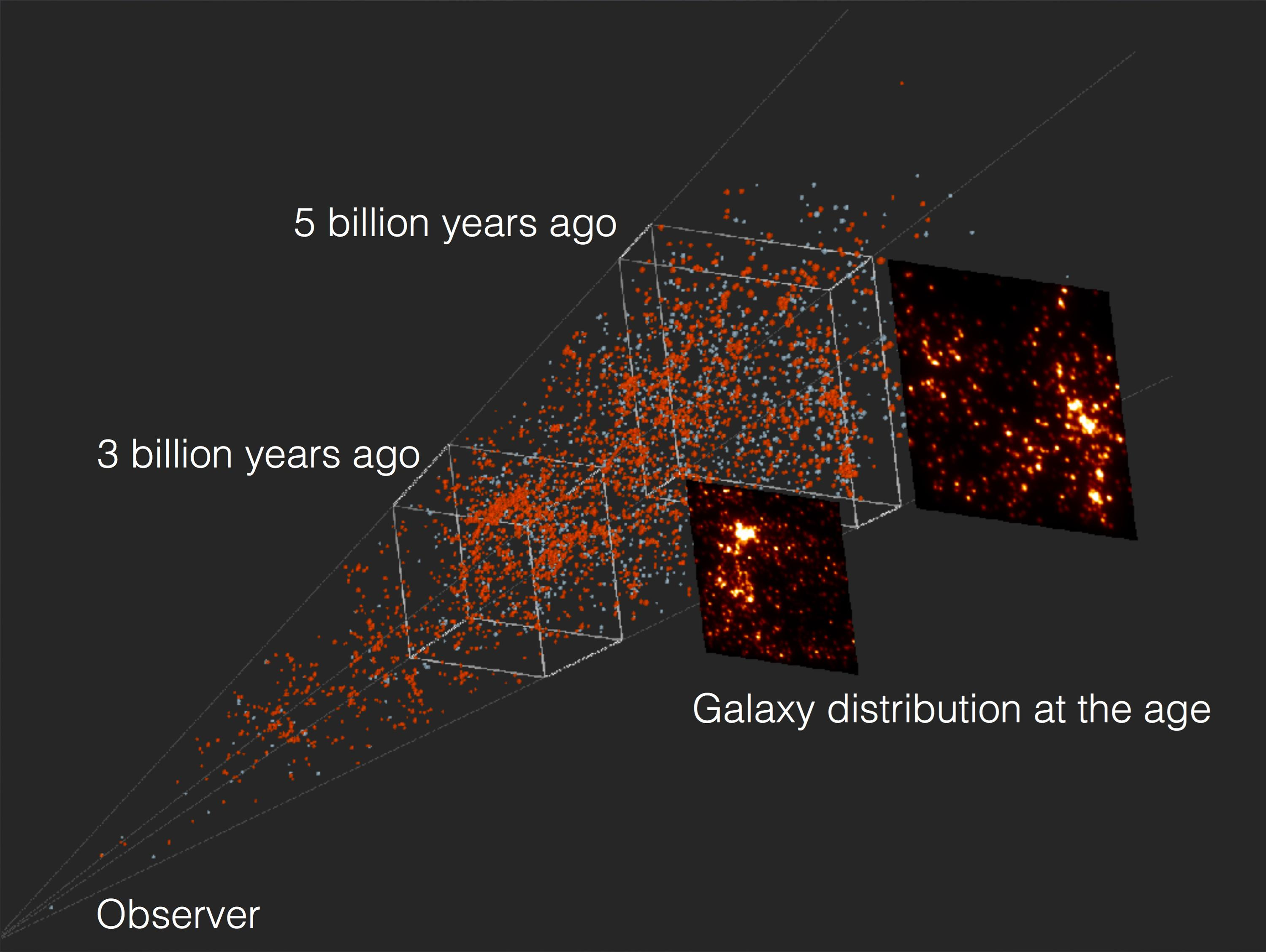 Tracing the Cosmic Web with Star-forming Galaxies in the Distant Universe Figure3