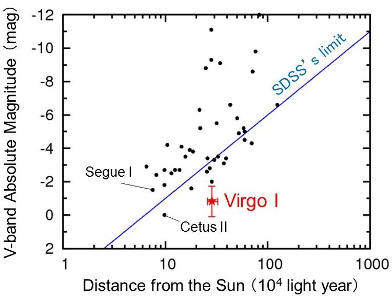 Record-breaking Faint Satellite Galaxy of the Milky Way Discovered Figure6